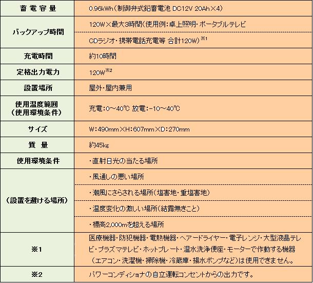蓄電システム本体 : 品番 VBBA210PB