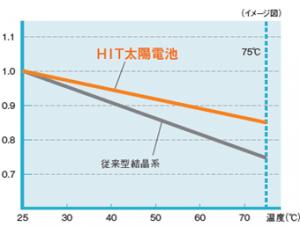 グラフ : 温度による効率変化/発電電料の出力比