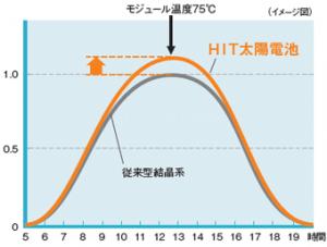 グラフ : 発電電力の1日の変化(夏場晴天時の実測データ)/発電電力の出力比